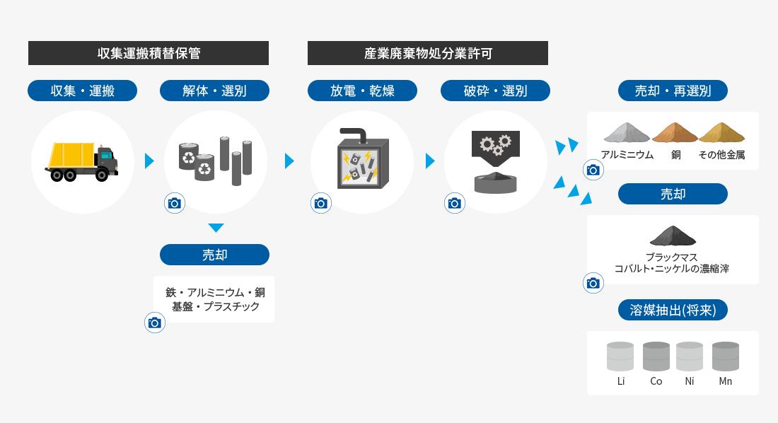 電池リサイクルプロセス