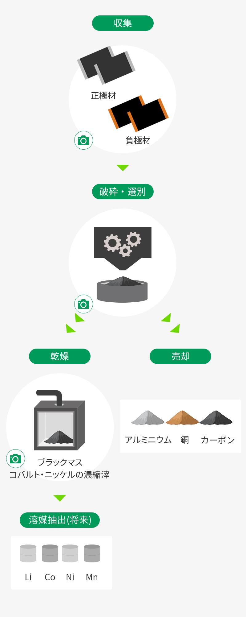 電極リサイクルプロセス